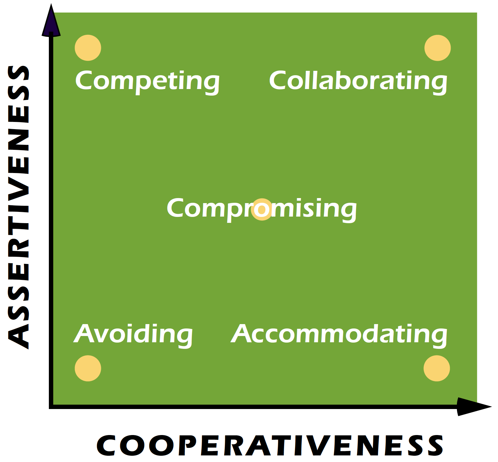 The Five Conflict Modes on the TKI Conflict Model
