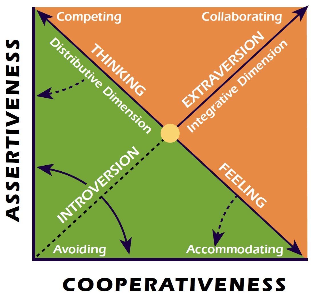 Personality Types and Conflict Modes