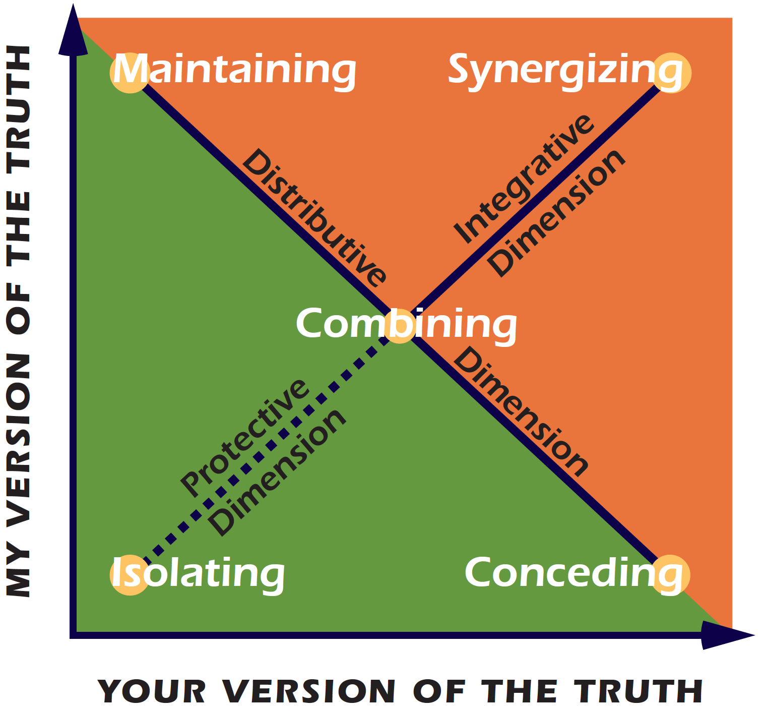 The TKI Model and Expanding Consciousness in Organizations