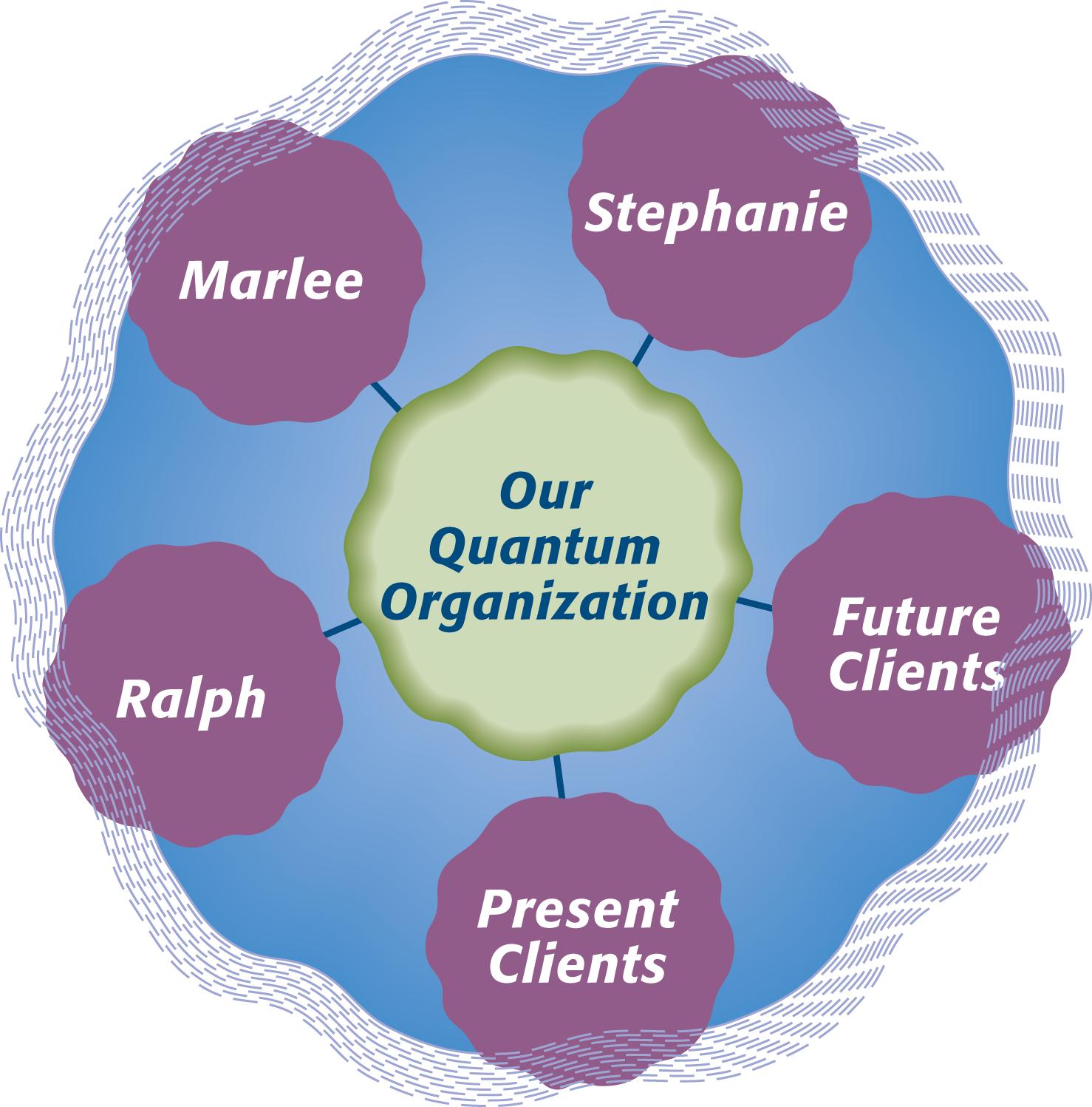 Our Quantum Organization