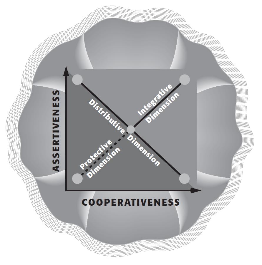 TKI Conflict Model: Three Diagonal Dimensions